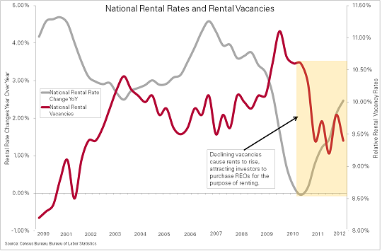Rents Rise as Rental Vacancies Decline