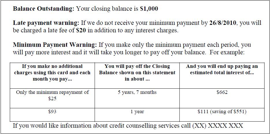 credit card minimum repayment table